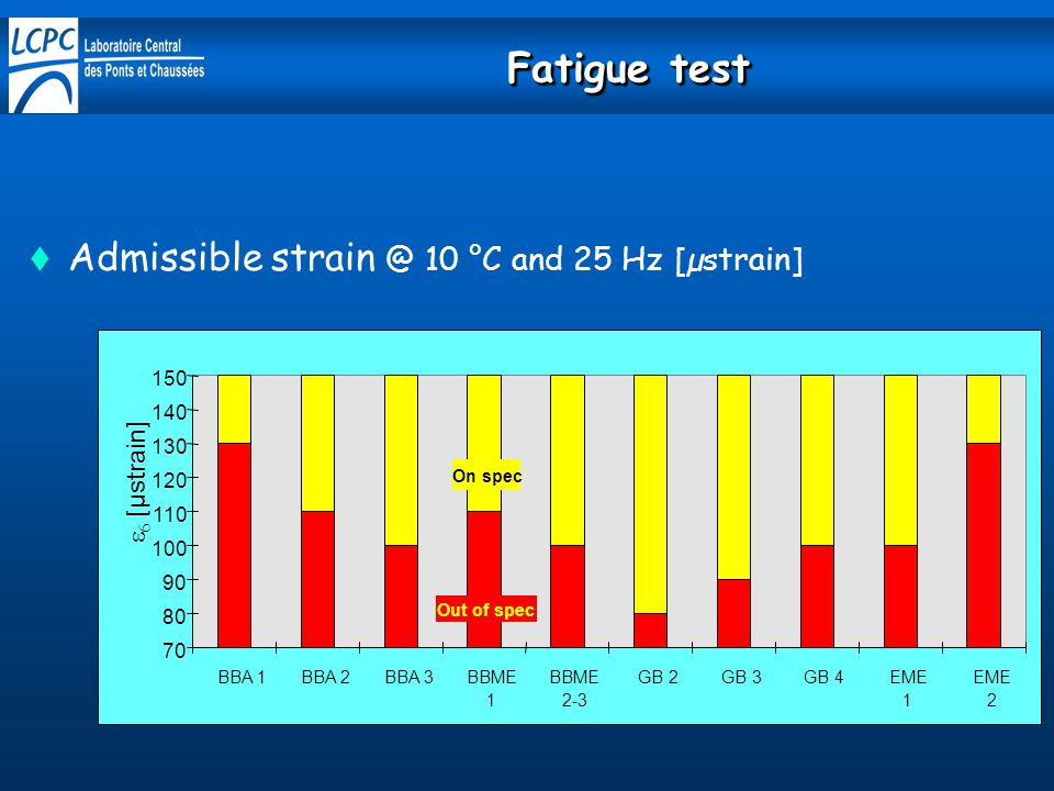 Fatigue test Admissible strain @ 10 °C and 25 Hz [µstrain]
